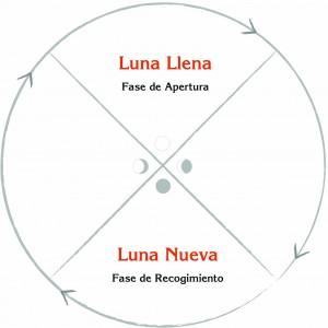 Diagrama lunas